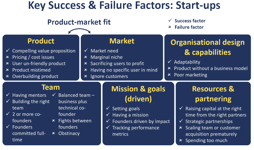Key success & failure factors for start-ups